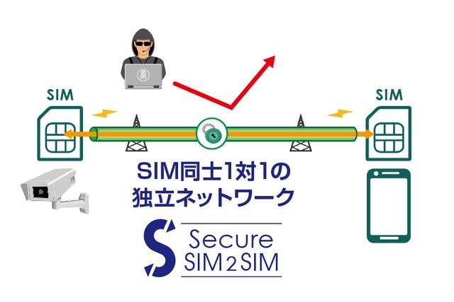 セキュアSIM2SIM(SIM同士のセキュアネットワーク)   日本通信法人向け ...