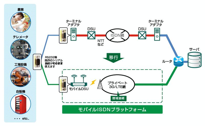 日本通信、ISDNの置き換えソリューション「モバイルISDN」提供開始 ...